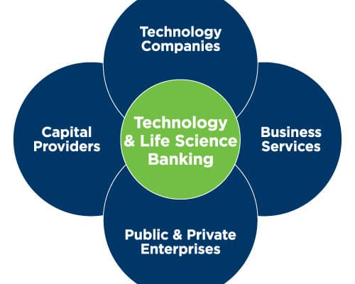 BOAA Technology Industry Group President Michael Cole On The Tech Financing Process, Tech City Jam Friday