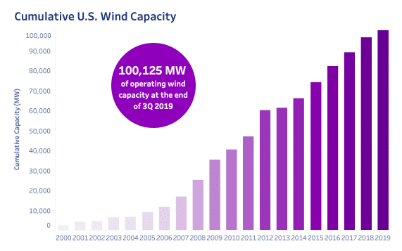 AWEA, wind capacity, wind industry statistics, sustainable energy