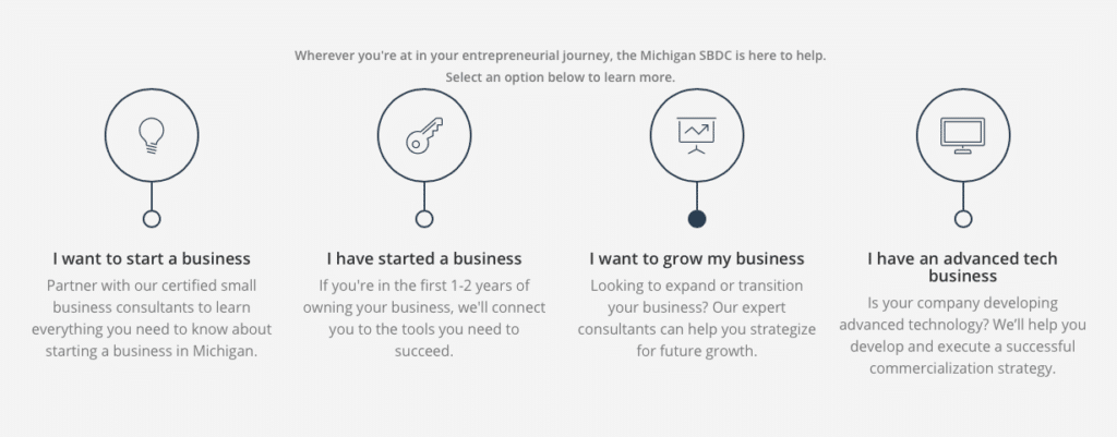 SBDC, tech startup resources Michigan, Midwest small business loans