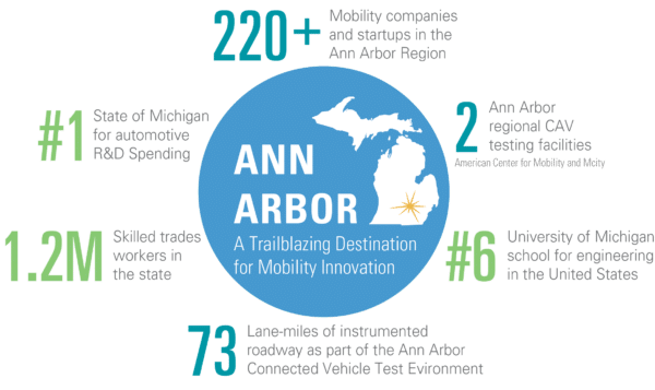 The Ann Arbor Mobility Summit: Autonomous, Electrification, & Mobility as a Service Are Transforming The Future of Transport