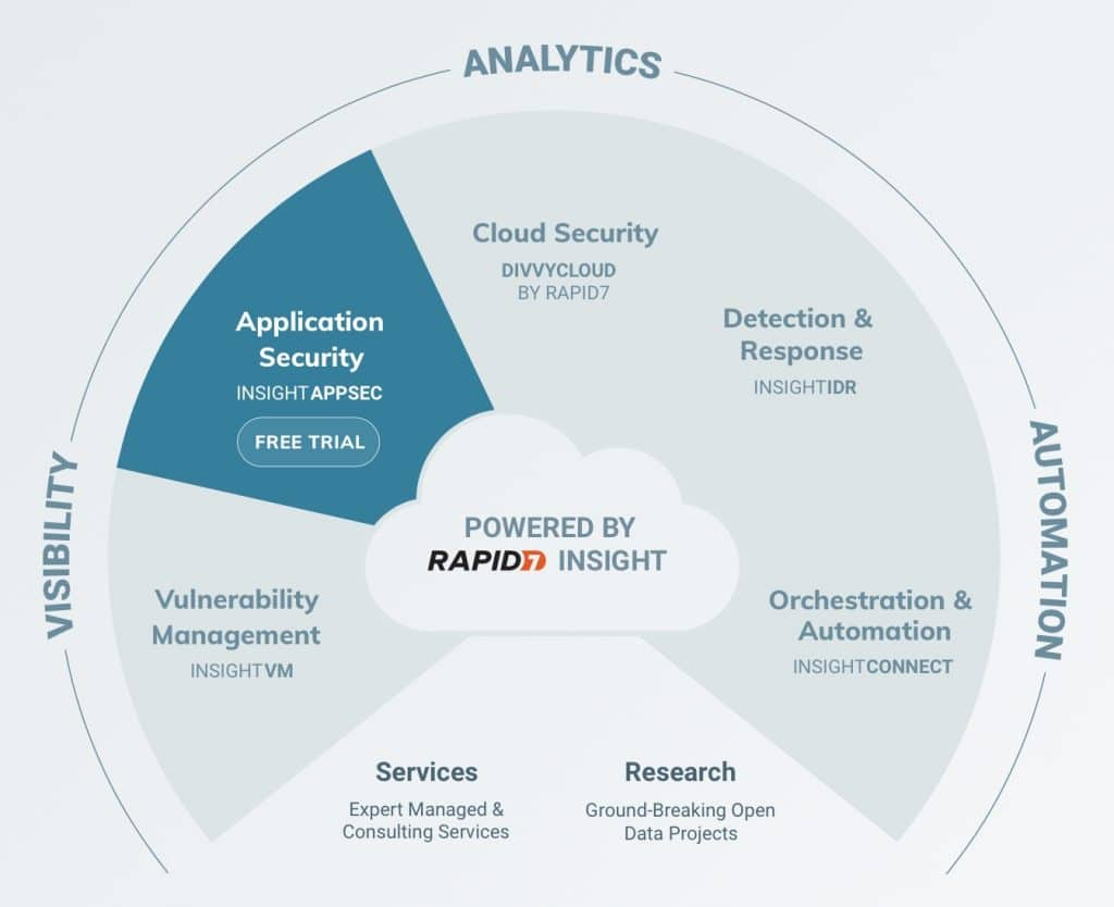 Rapid7 cybersecurity tools, cybersecurity tools for business, cloud security