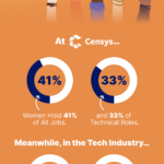 Security Startup Censys Beats Tech Industry Benchmarks for Women's Equality