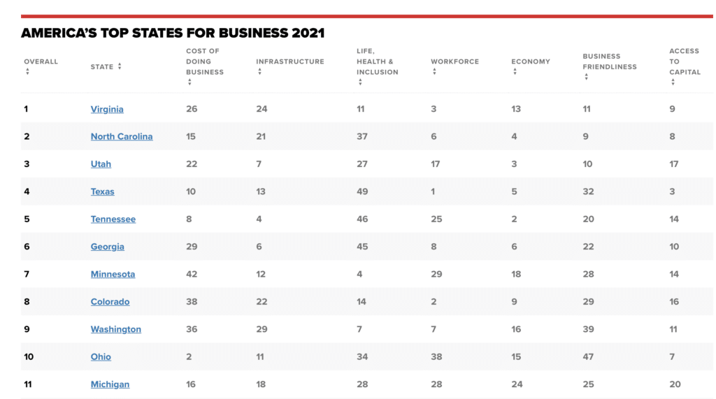 CNBC business state rankings, Michigan business rankings, which state is best to start a business