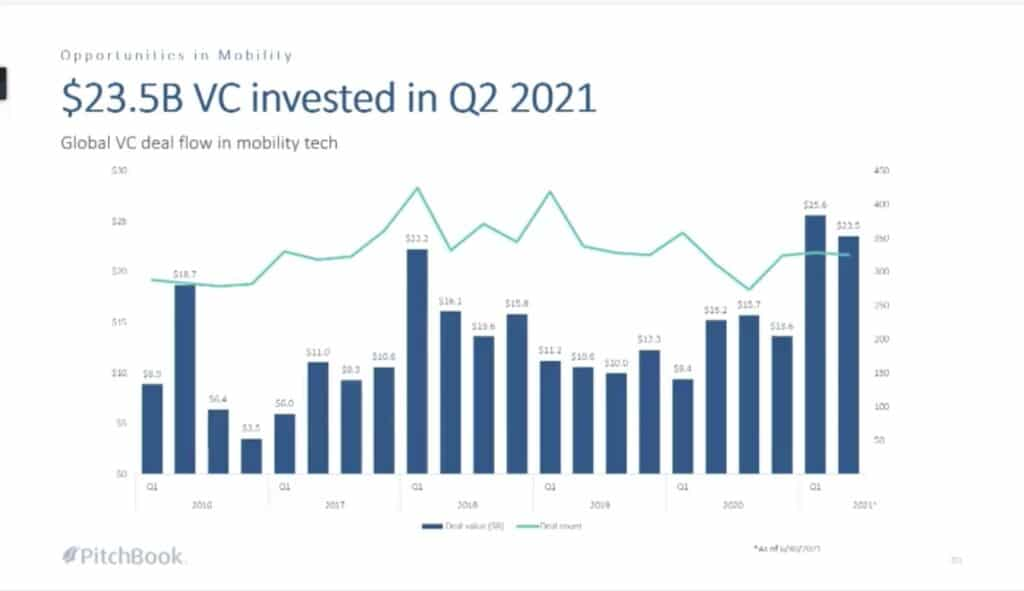 Ann Arbor Mobility Summit 2021, Michigan mobility news, mobility investment news 2021
